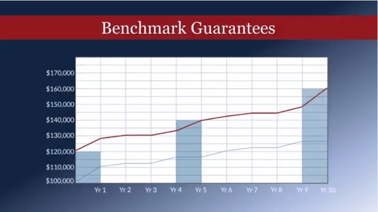 Annuity Benchmark Guarantees