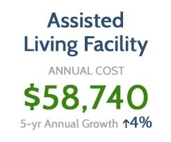 Assisted Living Facility Costs