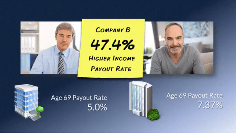 Best Annuity Payout Rates Example
