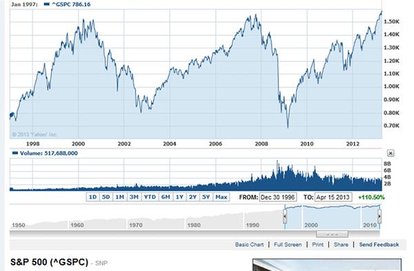 Stock Market Correction Coming Soon?