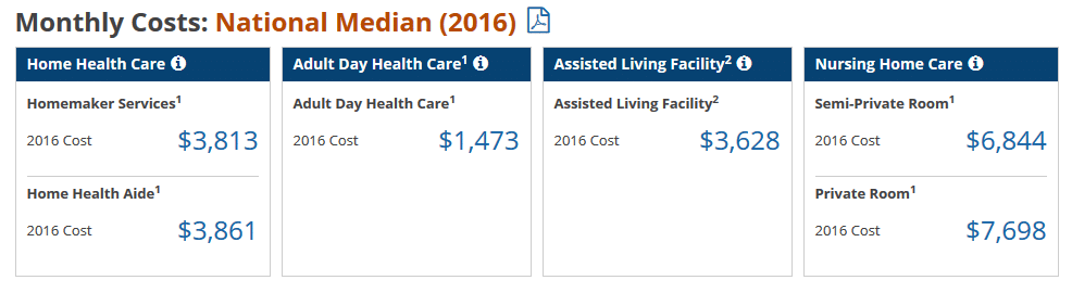 National Median (2016) Long-Term Care Costs
