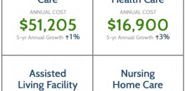Long Term Care Costs