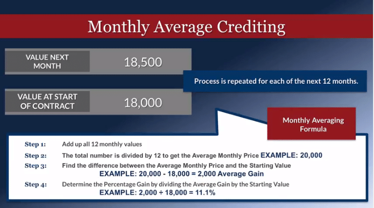 Retirement Annuity Monthly Average Crediting Method
