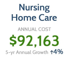 Nursing Home Care Costs