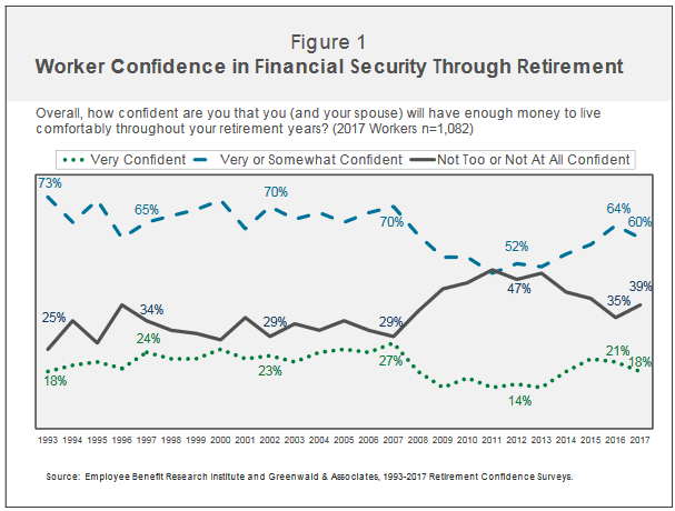 Retirement Confidence Chart