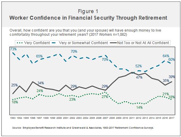 Retirement Confidence Chart