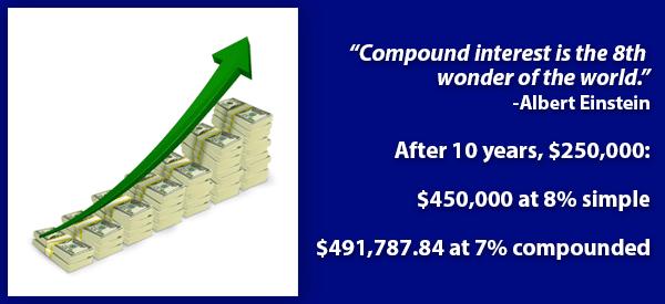 Simple Interest vs Compound Interest
