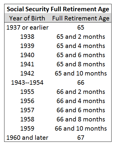 Social Security Full Retirement Age Chart