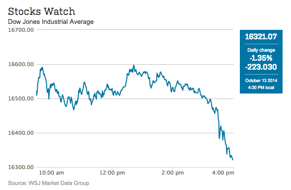 Stock Market Tumbles 4 Percent